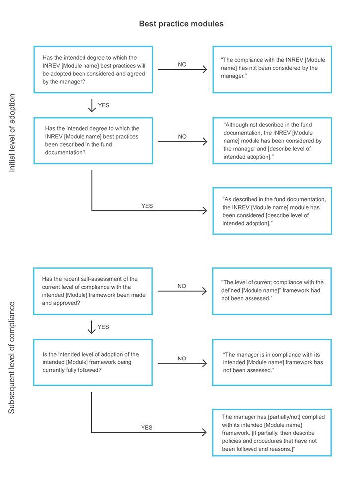 Compliance Decision Tree