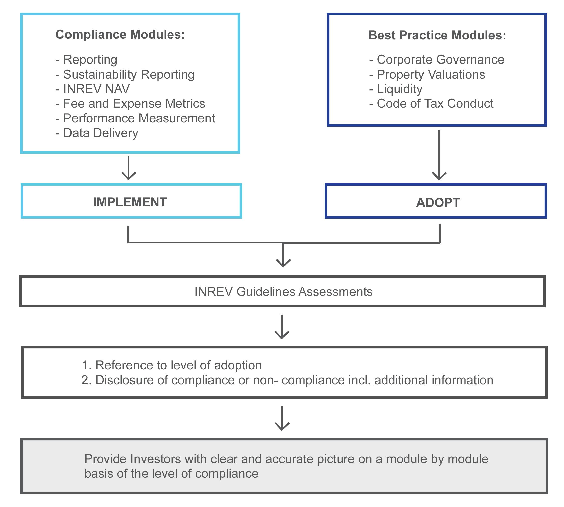 Adoption and Compliance Framework modules