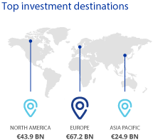 INREV Capital Raising 2018 - Destinations