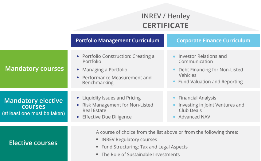INREV Henley Certificate - learning paths