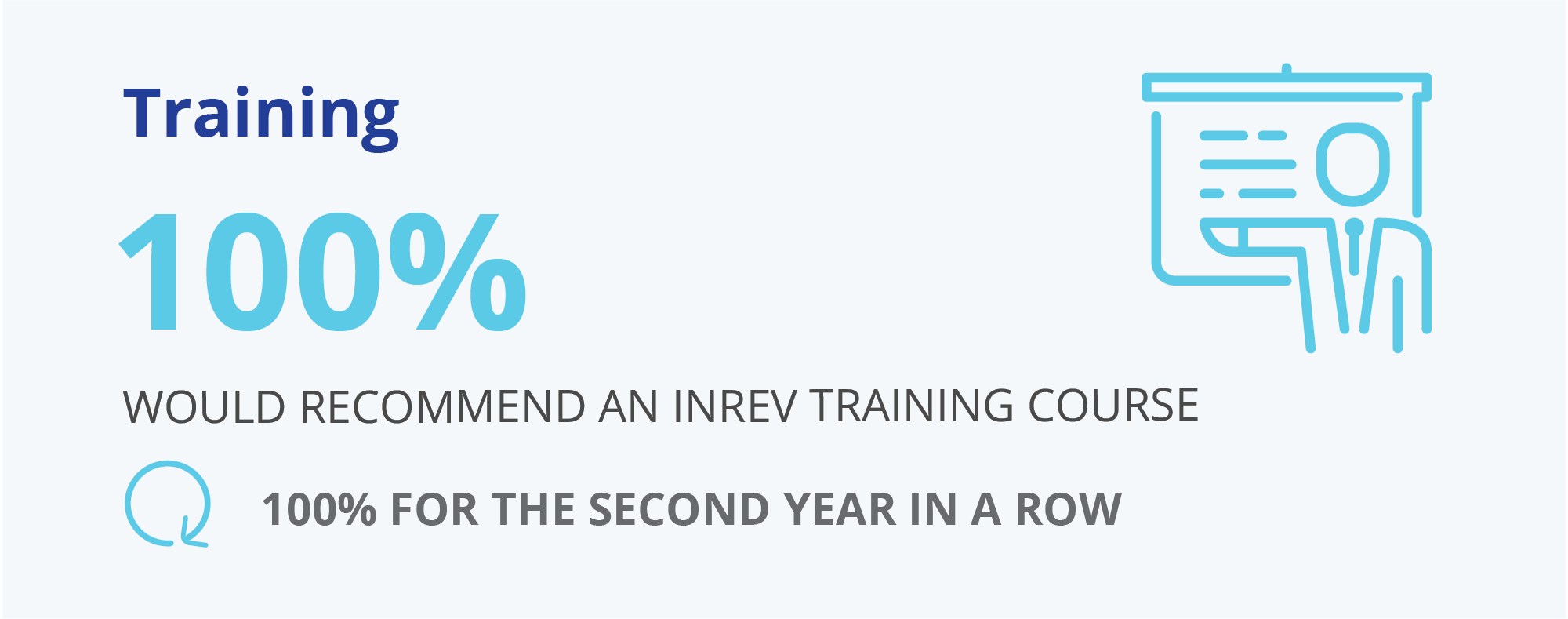INREV Training